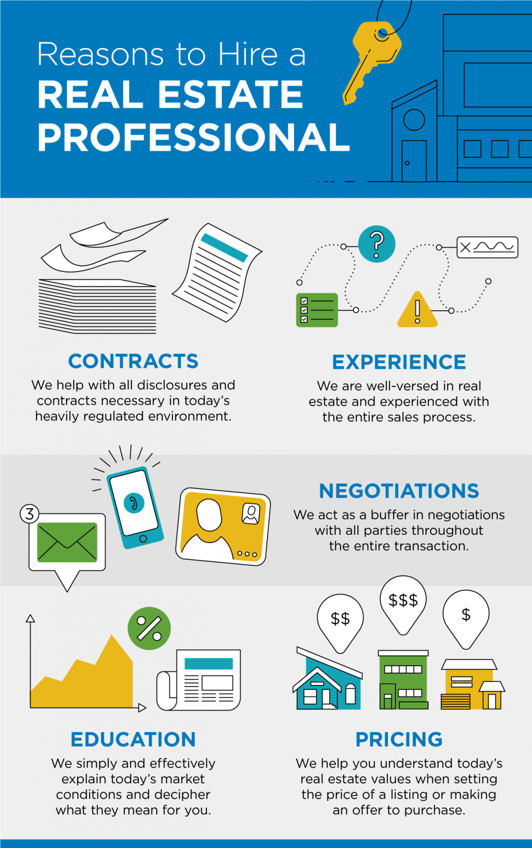 Reasons to Hire a Real Estate Professional [INFOGRAPHIC] | MyKCM